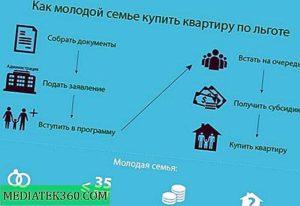 Как Встать На Очередь Квартиру Екатеринбург Учитель