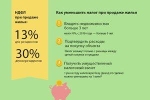 Может Ли Нерезидент Казахстана Заказать Оценку Квартиры При Продаже Новое В 2020 Году