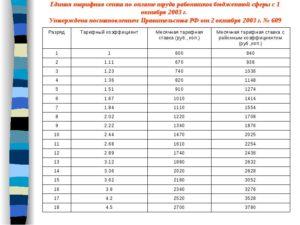 Почасовая оплата труда размер единой общероссийской ставки