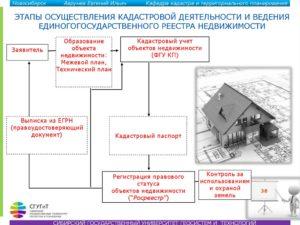 Постановка на кадастровый учет линейного обьекта по частным землям