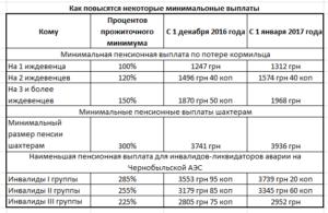 Что Положено Вдове Чернобыльца В 2020 Году