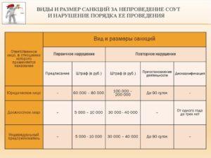 Штрафы за отсутствие оценки условий труда 2020