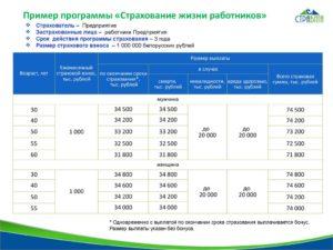 Посмотреть Таблицу Выплат Вск По Страховки Жизни И Здоровья Смоленск