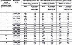Сколько стоит 1 день в детском саду в московской области