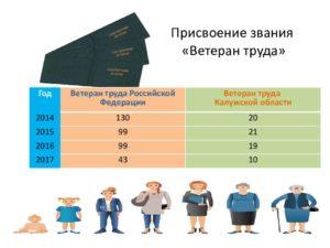 Сколько Ветеранов Труда В Москве На 2020 Год Статистика
