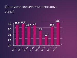 Сколько молодых семей в россии 2020 статичтика