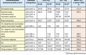 Повышающий коэффициент на воду без счетчика с 2020 года