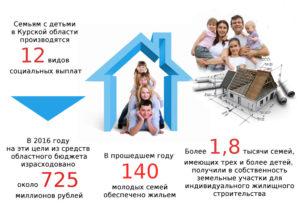 Программа молодая семья в курском районе в курской области 2020 . Куда обращаться