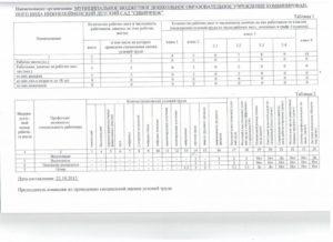 Специальная Оценка Условий Труда Младшего Воспитателя В Доу