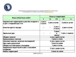 Правила проведения субботника по уборки придомовой територии по закону рф