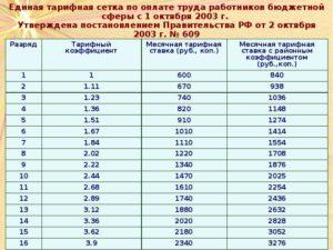 Часовая тарифная ставка на 1 октября 2020года