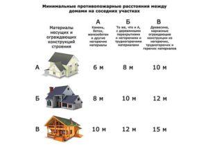 Сколько квадратных метров должен быть дом для прописки