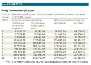 Максимальный Среднемесячный Доход Семьи Для Получения Жилищной Субсидии Московская Область