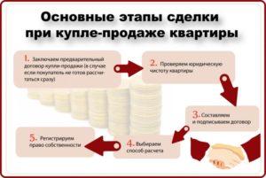 При покупке квартиры в ипотеку какие документы остаются у покупателя