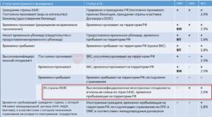 Работник гражданин украины с патентом налогообложение взносы и ндфл