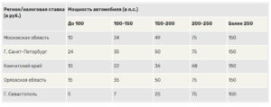 За Какой Период Начисляется Транспортный Налог В 2020 Году