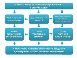 Виды строительства согласно градостроительному кодексу