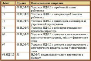 Штраф по ндфл неверно паспортные данные бухпроводки