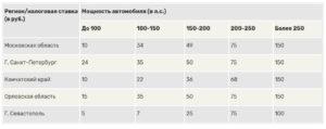 За Какой Период Приходит Налог На Машину В 2020 Году