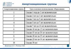 Моноблок окоф 2020 амортизационная группа