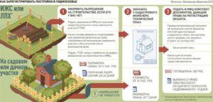 Какие Строения Подлежат Регистрации На Земельном Участке В 2020 Году
