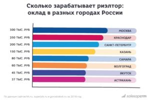Сколько зарабатывают риэлторы в новосибирске