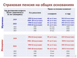 Как посчитать пенсию по старости 1964 года рождения в 2020 году