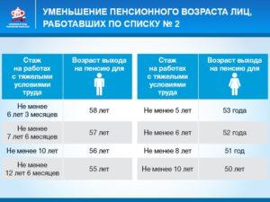 Яндекс пенсия 2020 по списку №2 неполный стаж