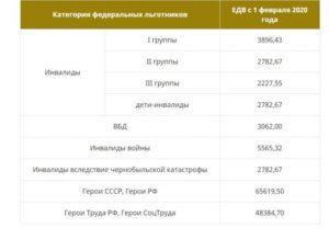 На Сколько Процентов Повысится Пенсия Ликвидаторам Чаэс В России 2020 Году