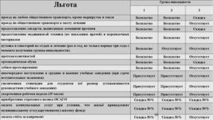Льготы пенсионерам инвалидам 3 группы в белоруссии 2020
