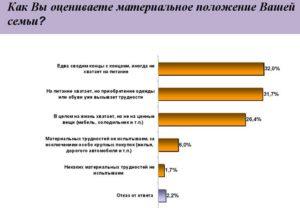 Что значит материальное положение семьи в анкете