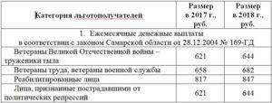 Ежемесячные выплаты ветеранам труда в 2020 году в московской области
