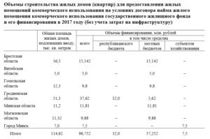 Квадратные Метры На Человека По Закону 2020 В Беларуси