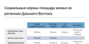 Учетная Норма Жилья В Москве В 2020
