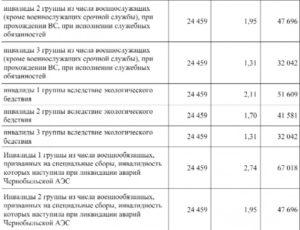 Пенсия в казахстане по инвалидности