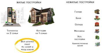 Жилое здание и жилое строение отличие