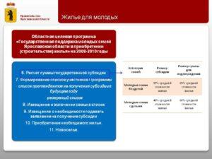 Размер субсидии по программе молодая семья в 2020 году в тульской области