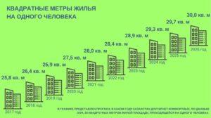 Сколько положено квадратных метров на человека по закону в москве в 2020 году.
