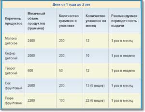 Молочная Кухня Нормы Выдачи 2020 Красноярск