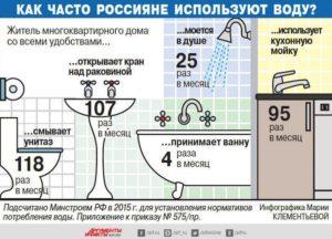 Статистика Сколько Платят Москвичи За Горячую Воду